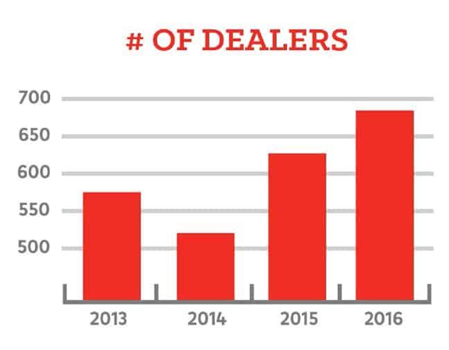 Number of Dealers