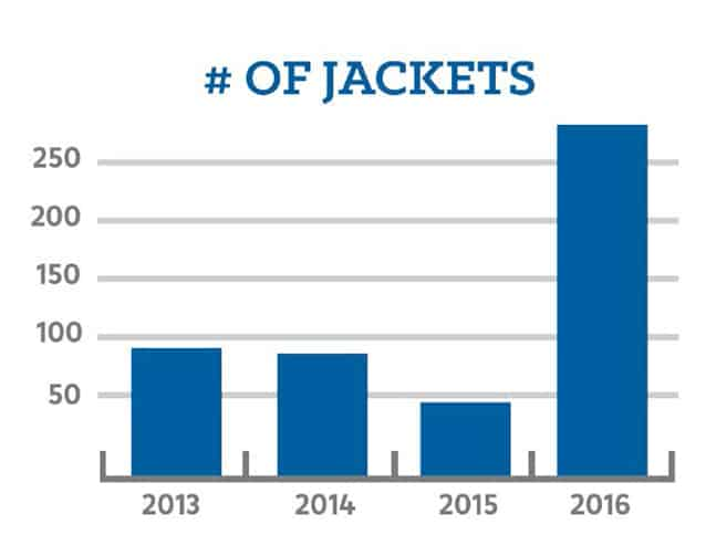 Number of Jackets