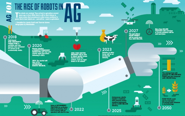 Ag 101 The Rise Of Robots In Ag