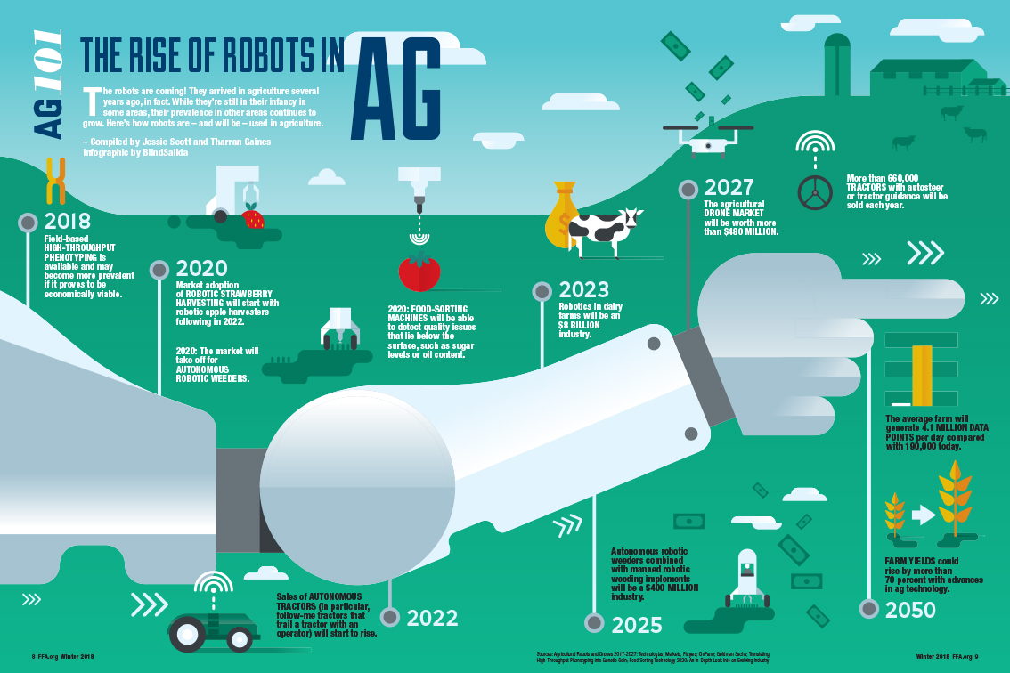 Ag 101: The Rise of Robots in Ag