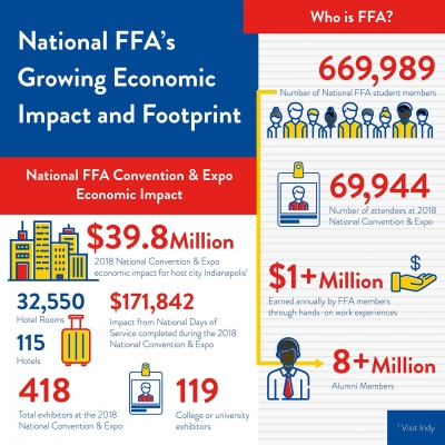 Infographic detailing convention economic impact