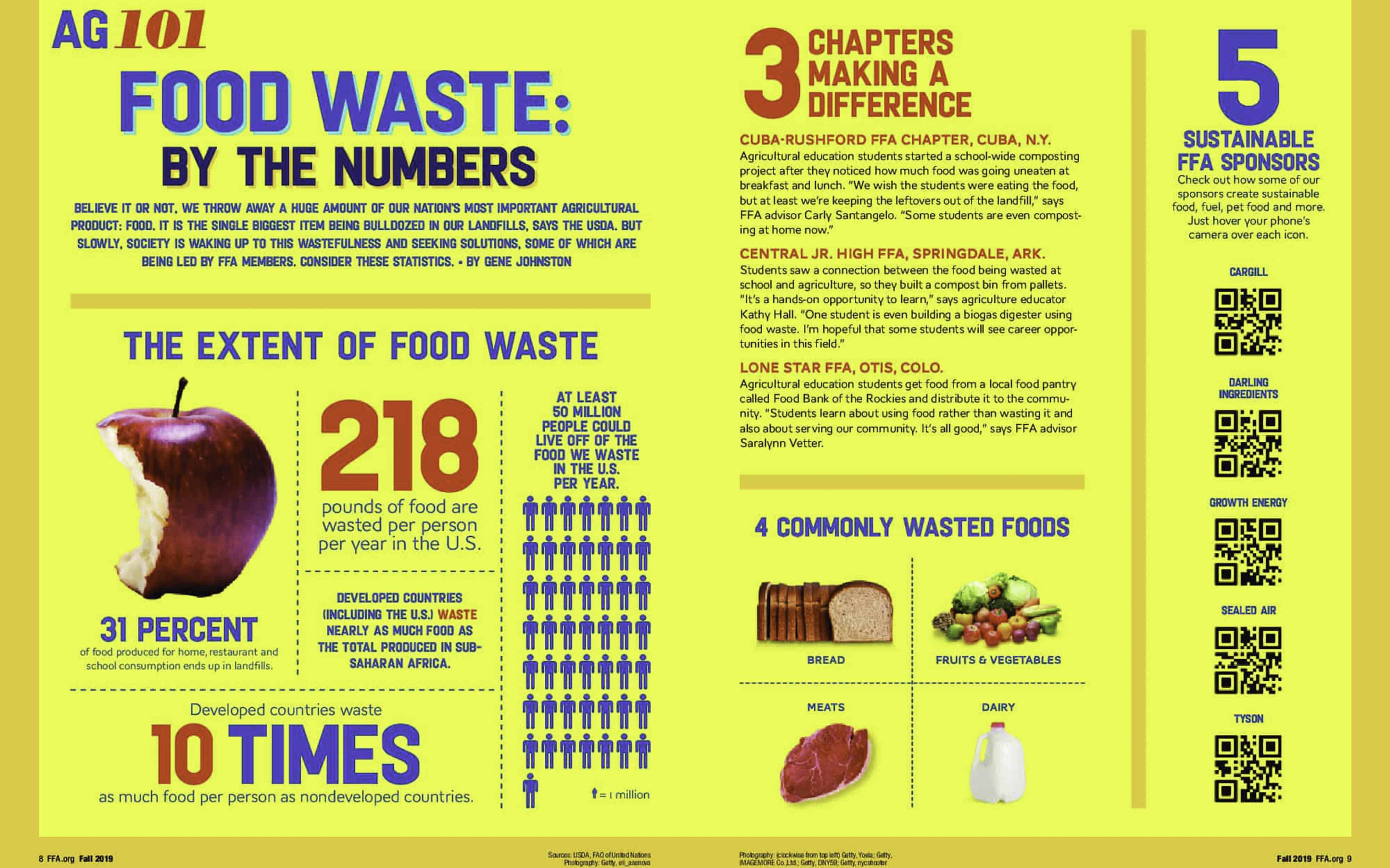 Food Waste: By the Numbers