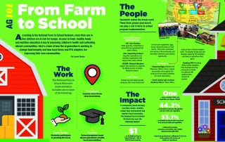 Ag 101 Farm to School