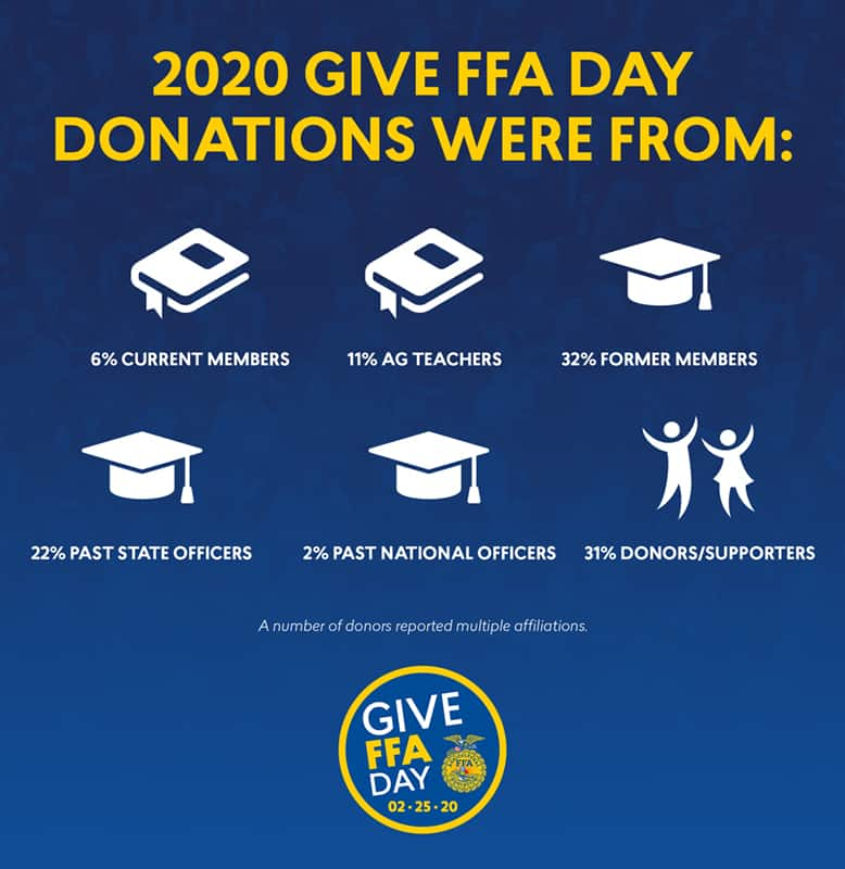 Give FFA Day Affiliations 778x800